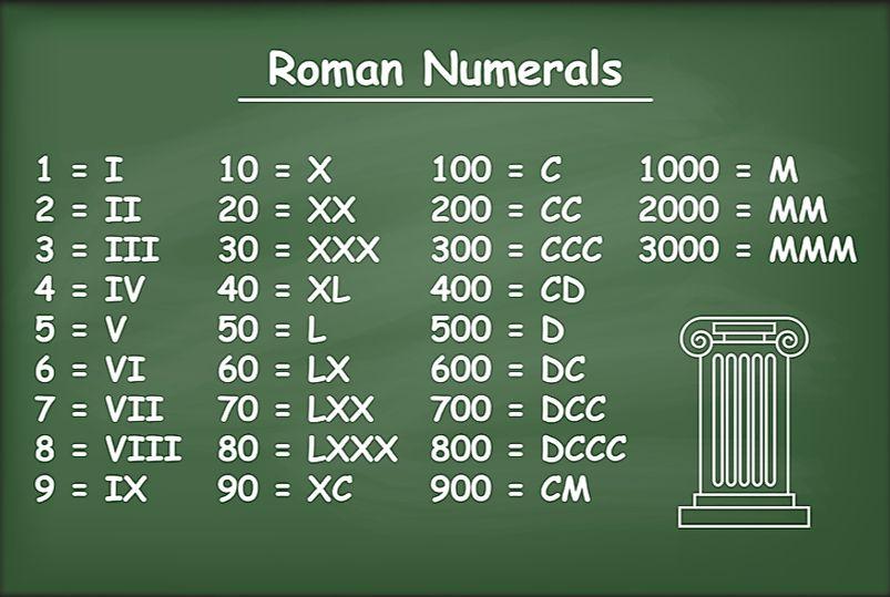 what are roman numerals worldatlascom