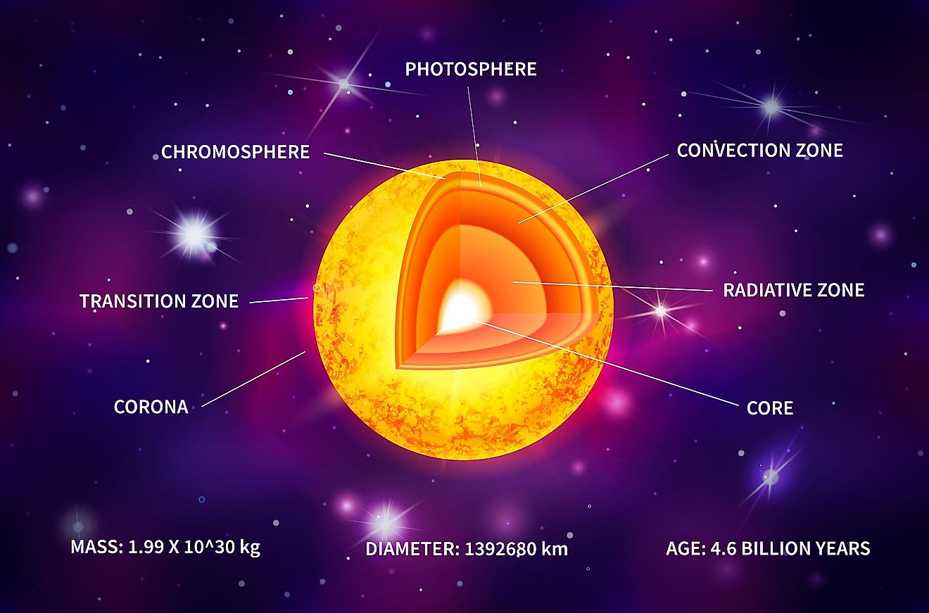 What Are The Layers Of The Sun?
