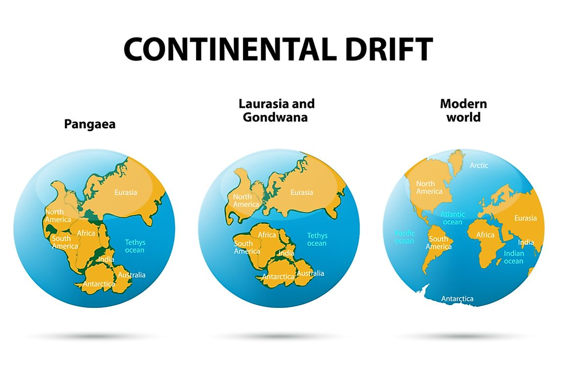 A diagram explaining continental drift.
