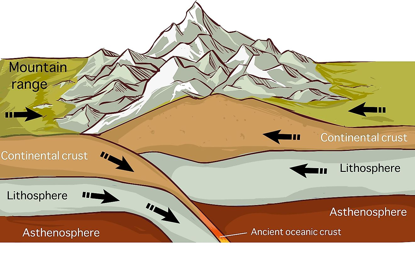 Tectonic plates are large pieces of the Earth's crust and its topmost mantle.