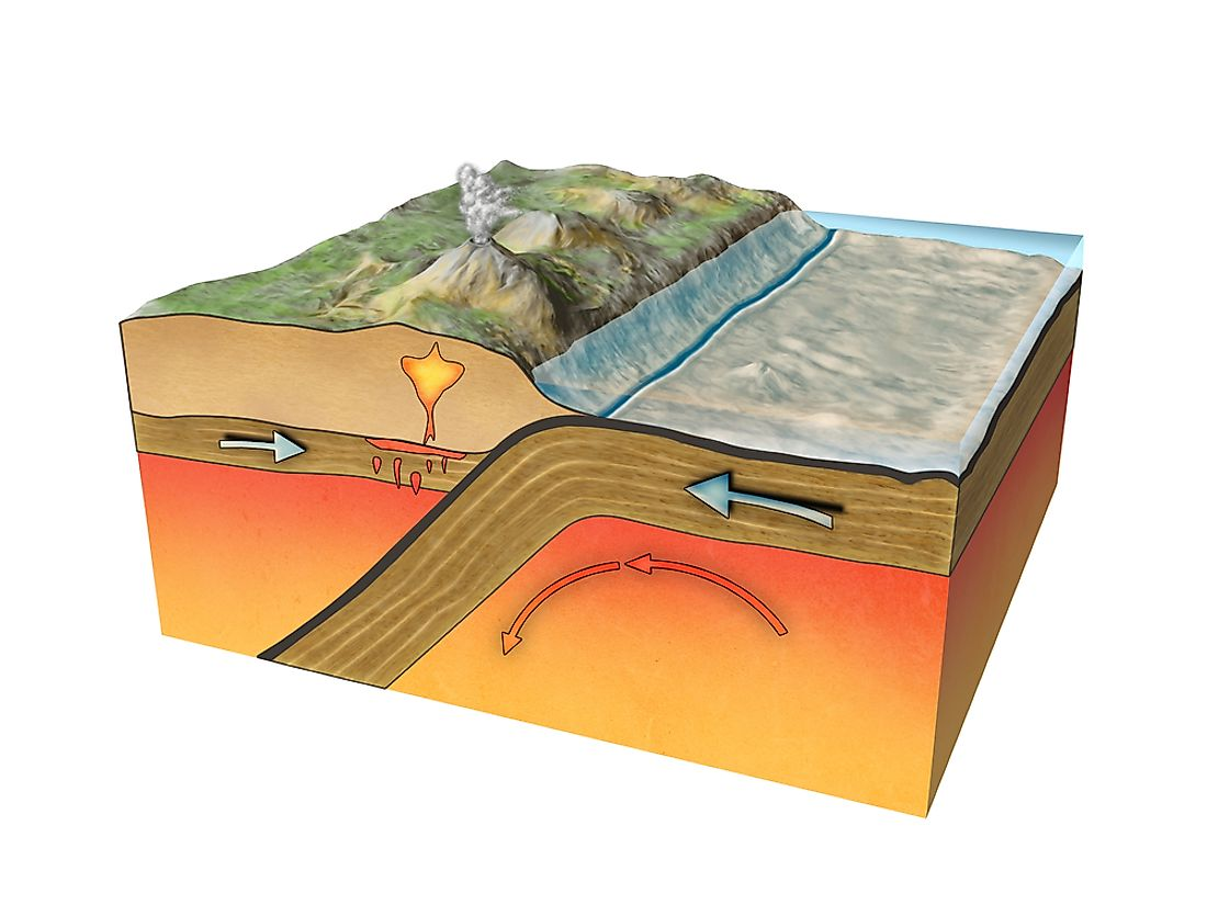 A diagram outlines the movement of two continental plates towards one another.