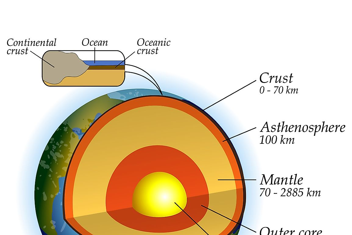 Both continental and oceanic crust make the uppermost part of the earth.
