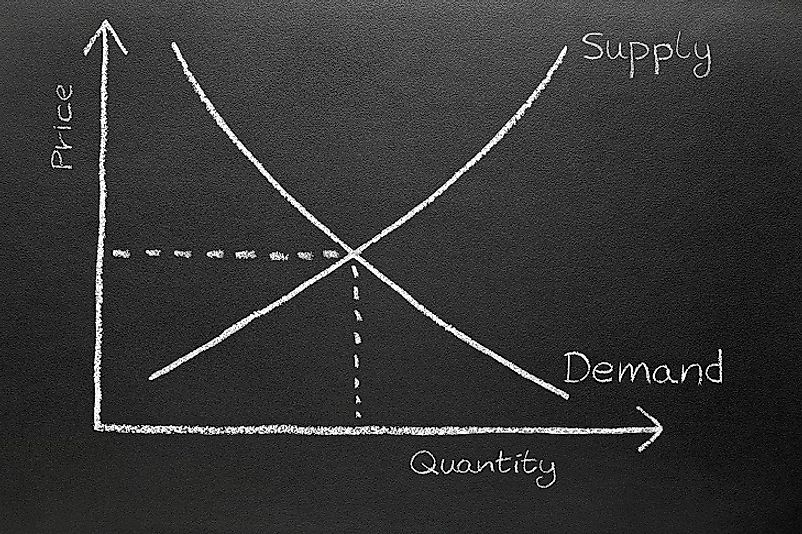 In market economies, the supply and demand for goods and services drives the price-quantity relationship.