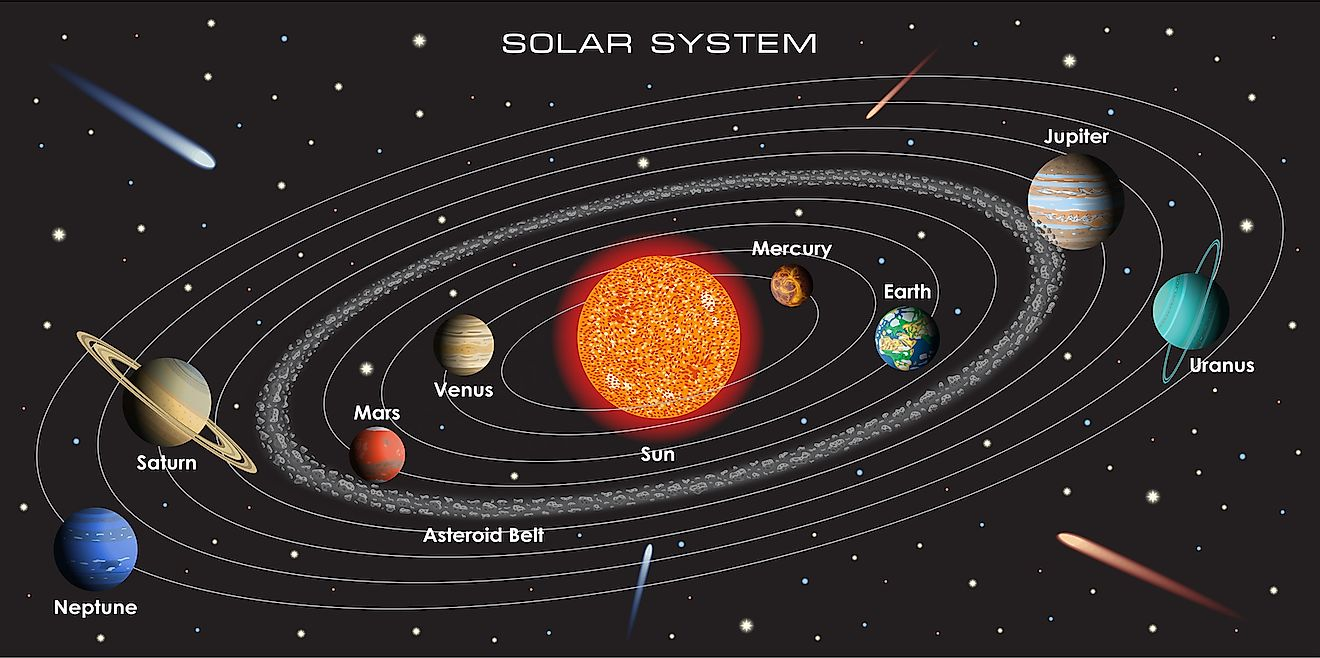 An illustration of the Solar System. Image credit: D1min/Shutterstock.com