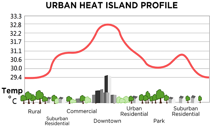 A typical urban heat island profile.
