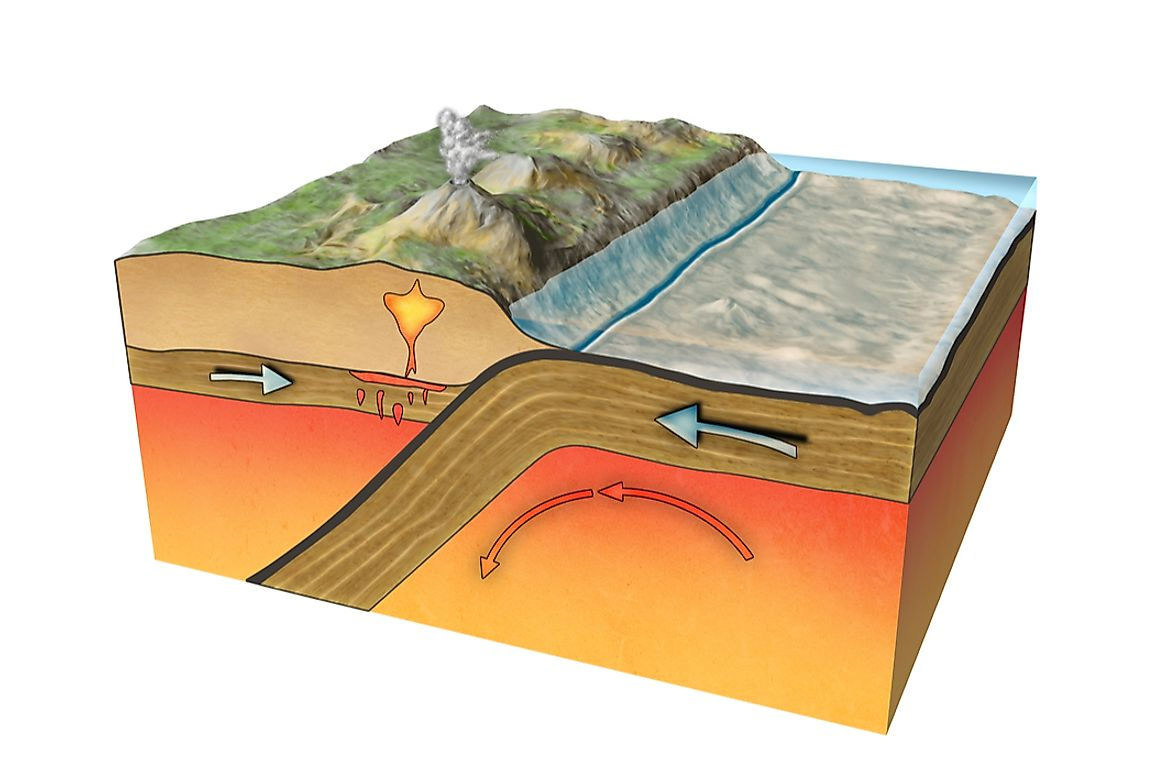 Plates at the surface of the Earth move due to intense heat from the core of the planet.