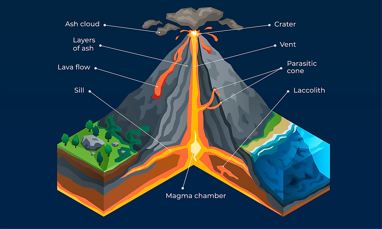 The Different Parts Of A Volcano