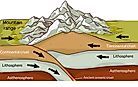 How Do Tectonic Plates Move?