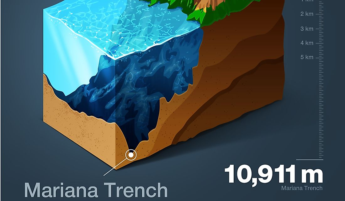 Mariana Trench Depth The Deepest Place On Earth Secrets Of Good Living