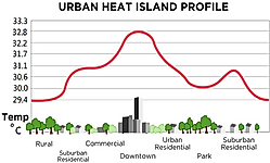 What is an Urban Heat Island?