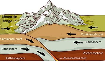 What Causes Tectonic Plates To Move?