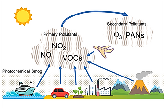 What Is Photochemical Smog?