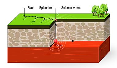 What Is Epicenter In Seismology?