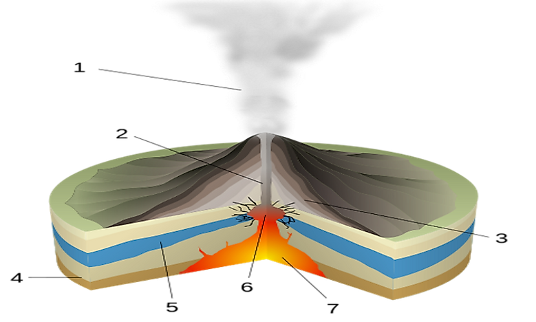 What Is A Phreatic Eruption?