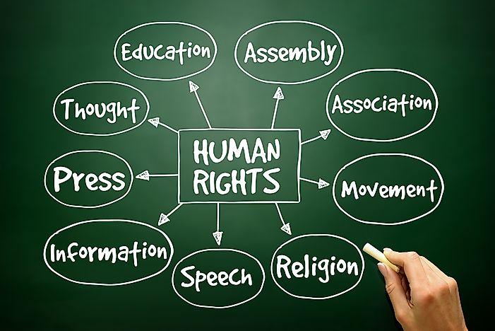 Development of International Human Rights Law
