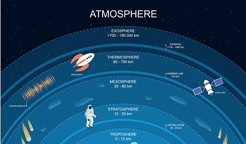 How Cold Is The Exosphere?