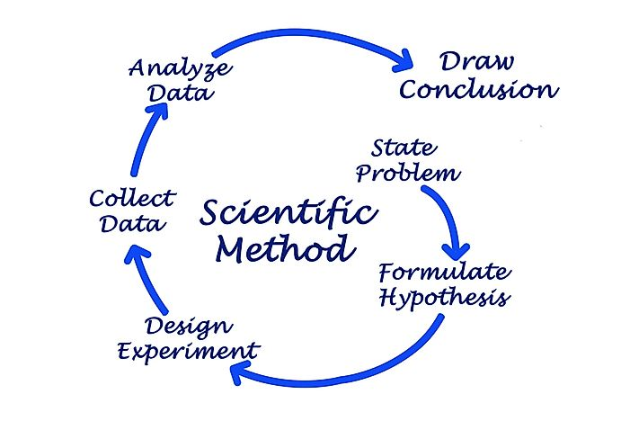 what is scientific method use for Psychologists use the scientific method to generate, accumulate, and report scientific knowledge basic research, which answers questions about behavior,.