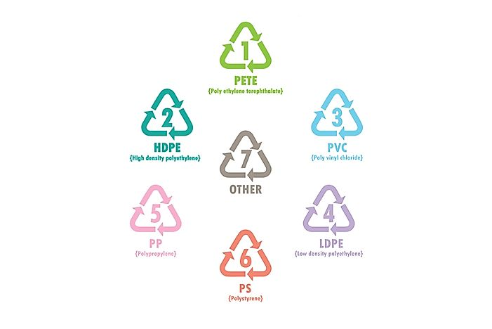 What Types of Plastics Are Recyclable?