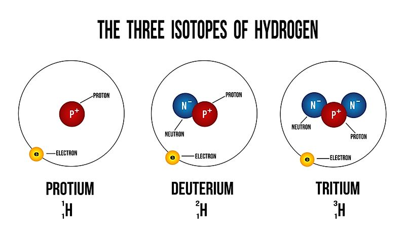 What Is an Isotope?