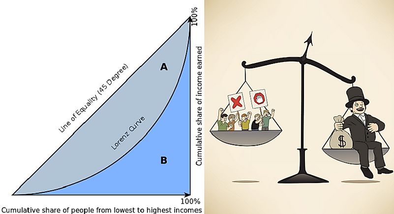 Lorenz Curve Of Income Inequality And Wealth Distribution