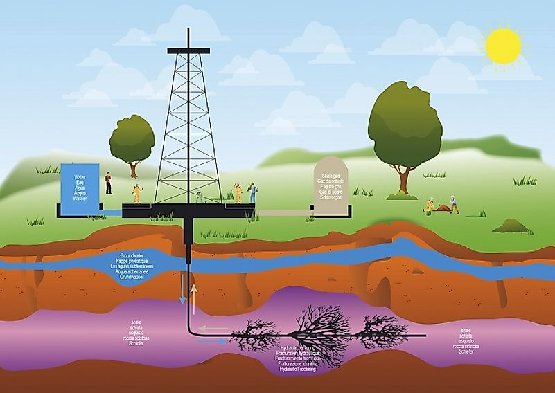 Illustration of shale gas extraction via the fracking process.