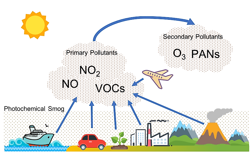Pictorial representation of photochemical smog formation. Image credit: Liweichao.vivian/Wikimedia.org