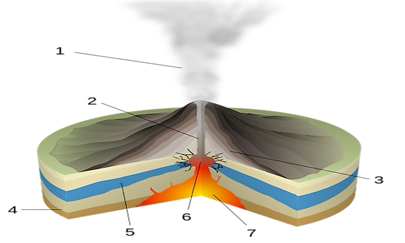 A scheme of a phreatic eruption: 1: water vapor cloud, 2: magma conduit, 3: layers of lava and ash, 4: stratum, 5: water table, 6: explosion, 7: magma chamber.