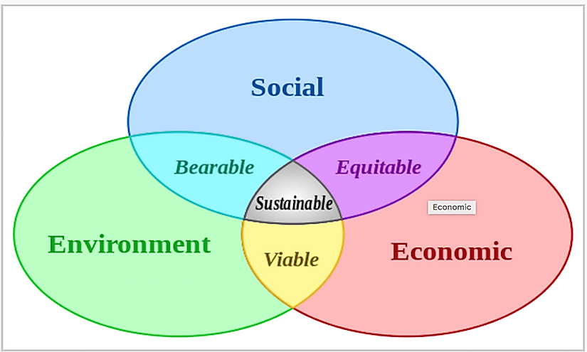 The three pillars of sustainability.