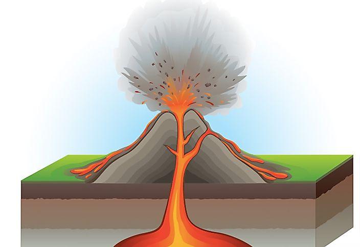 what causes volcanoes why do volcanoes erupt worldatlas  : volcano eruption diagram - findchart.co