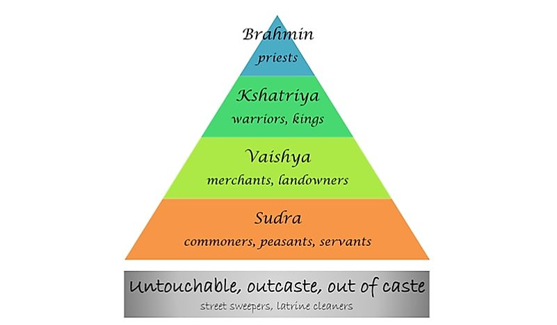 A pyramid showing the Caste System of India.