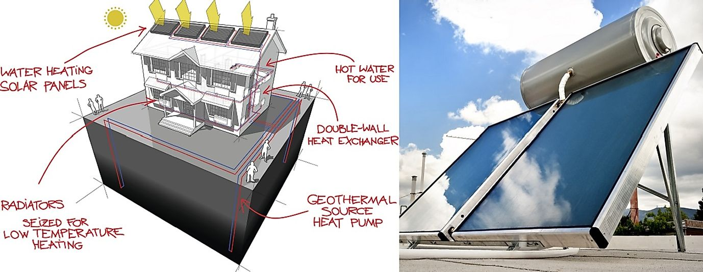 A solar water heater and a schematic of a solar thermal heating system.