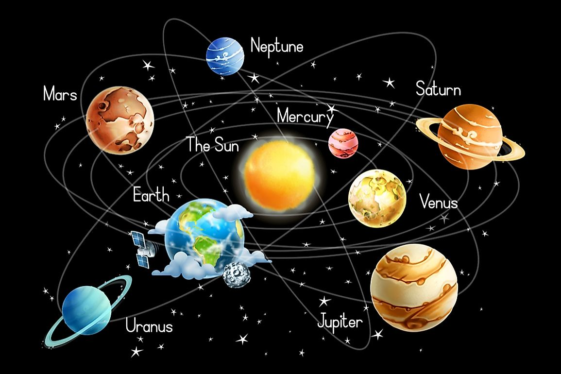 A diagram showing the planets of our Solar System.