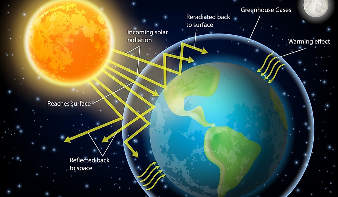 Earth's energy balance depends on the incoming and outgoing energy from the sun.