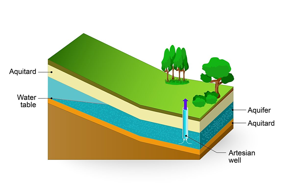 Aquifers are underground rock layers which are saturated with groundwater.