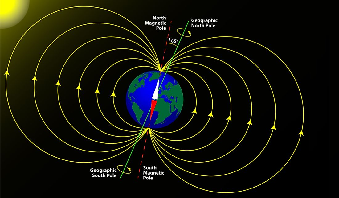 The Geographic Poles and Magnetic Poles differ slightly.